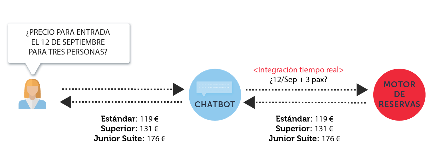 chatbots integration - Mirai