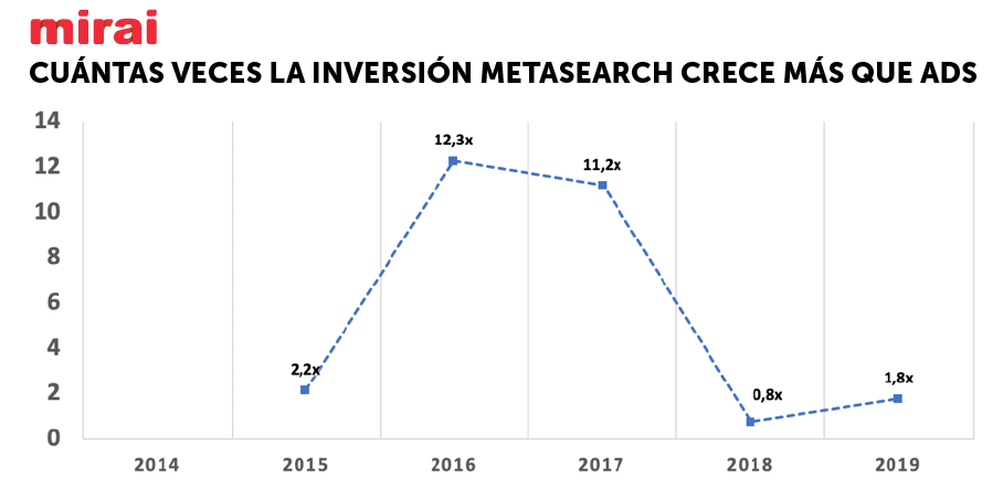 crecimiento de metasearch superior a ads