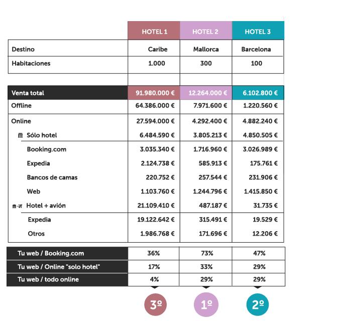 comparativa-hoteles-ratio-venta-directa