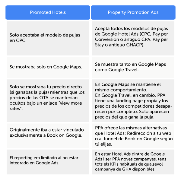 es-mirai-table-google-promoted-hotels-ppa