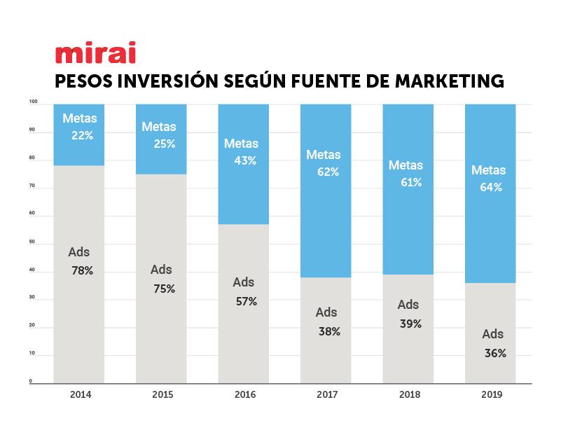 pesos de inversion según fuente de marketing según mirai