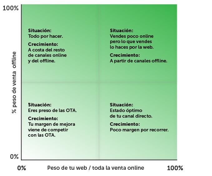 tabla-situacion-crecimiento-venta-directa-hotel