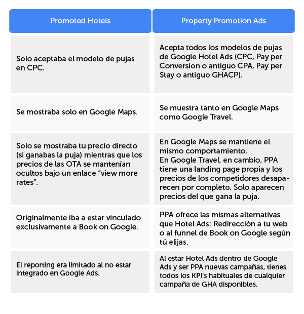 es-table-google-promoted-hotels-versus-ppa