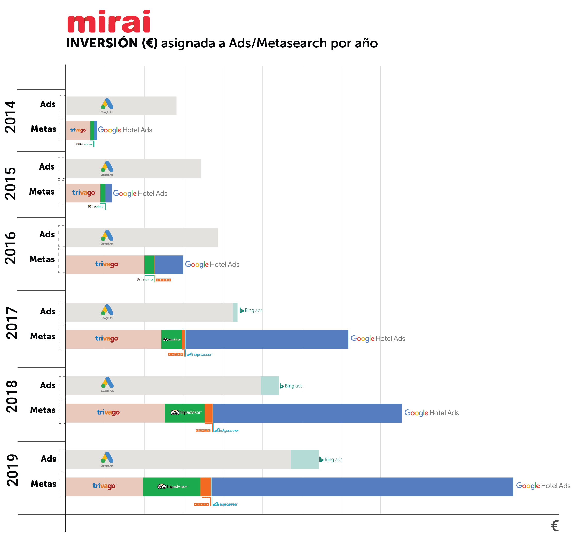 Inversión total en Ads y metasearch