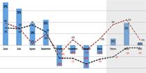 Evolución ocupación y precio BCN