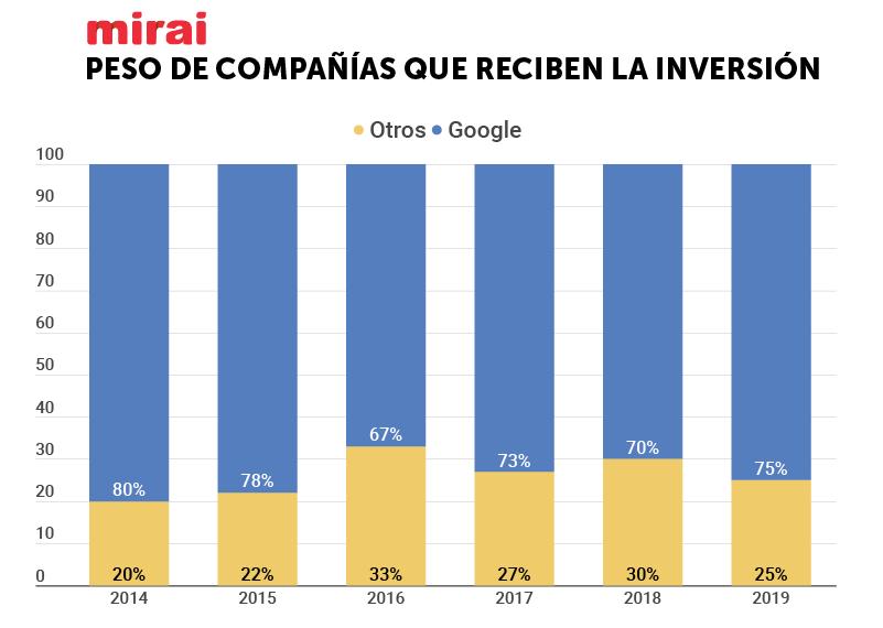 peso de las companias que reciben la inversion